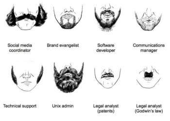 Beard styles for every different face shape - Il blog del Marchese