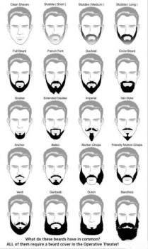 The Modern Man's Guide to Beards: How to Choose a Beard That Fits You Perfectly